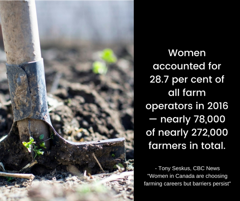 Women accounted for 28.7 per cent of all farm operators in 2016 — nearly 78,000 of nearly 272,000 farmers in total.